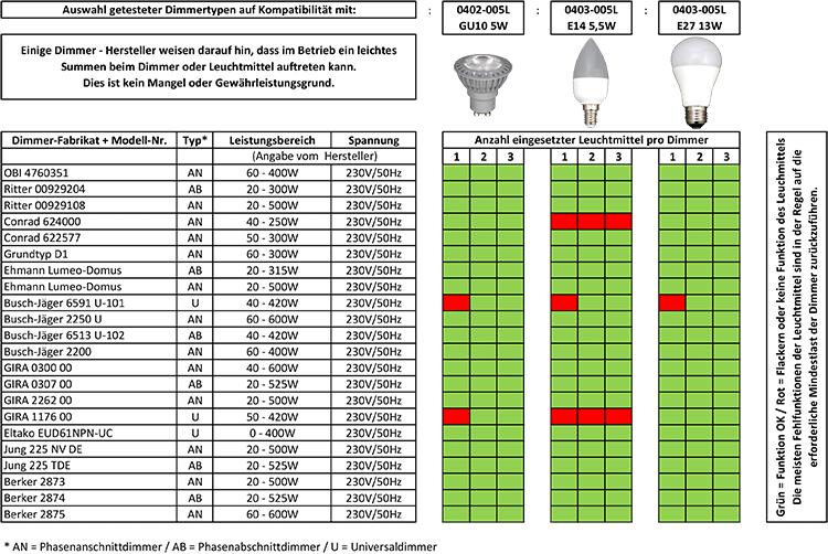 Datenblatt zu Leuchtmitteln